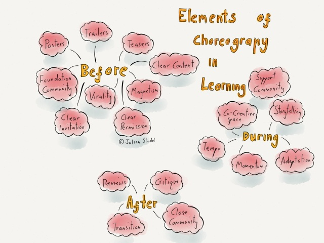 Elements of Choreography