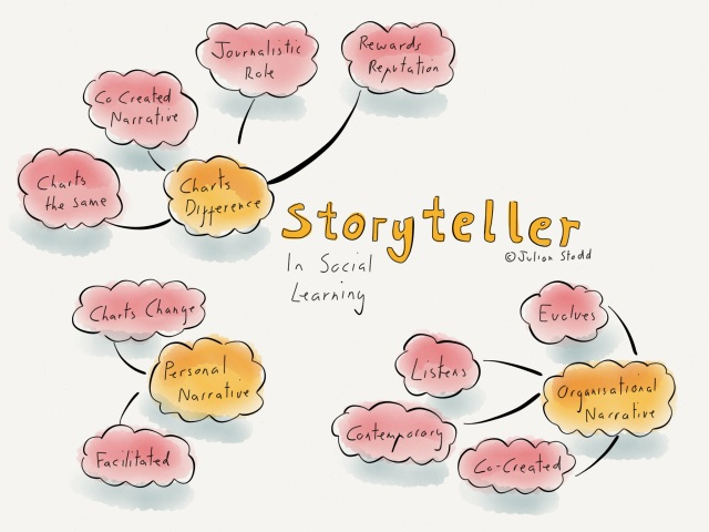 Scaffolding and Storytelling