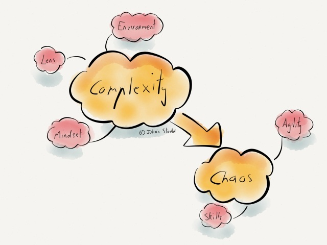 From complexity to chaos