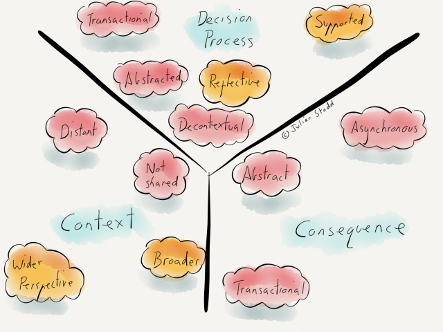 The Difference of Digital: context, decision making and consequence
