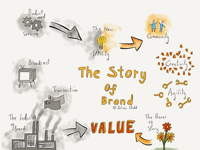 The Story of Brand