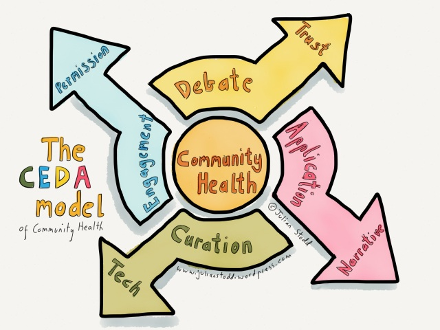The CEDA Model of Community Health