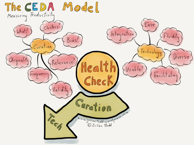 Curation and Technology in the CEDA model