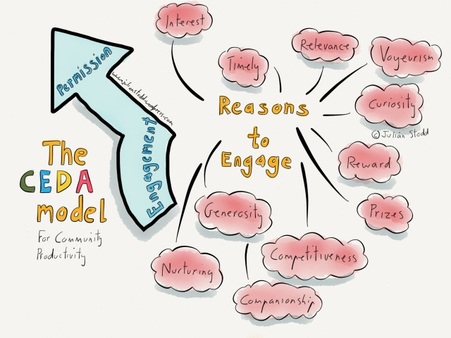 The CEDA model - Reasons to engage