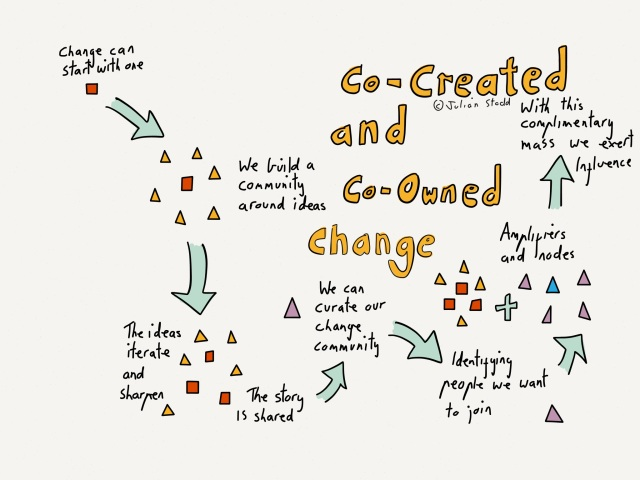 Co-Created and Co-Owned change