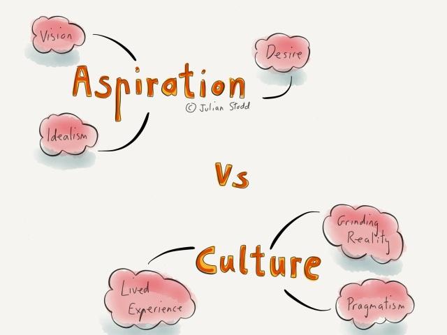 Aspiration vs Culture