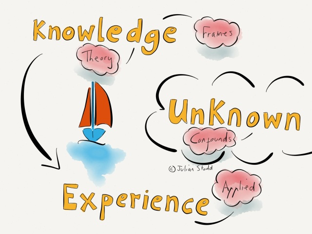 Knowledge, Experience and the Unknown