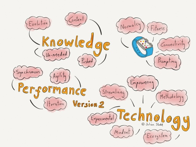 Knowledge, Performance, Technology