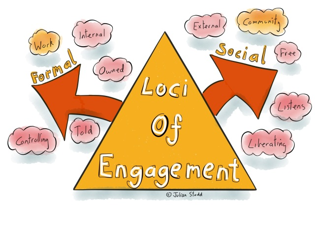 The loci of engagement
