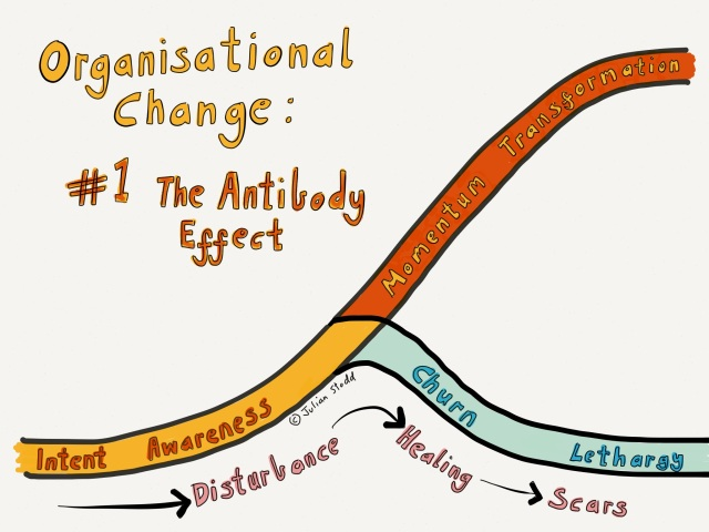 The Change Curve: The Antibody Effect