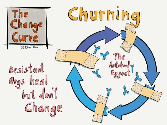 Change Curve - The Antibody Effect - churning