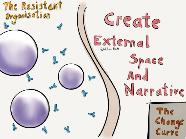 Change Curve - The Antibody Effect - narrative and space