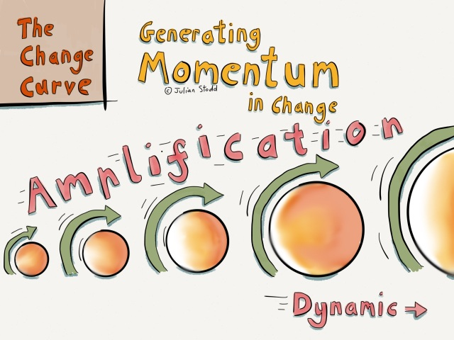 The Change Curve: Generating Momentum in Change