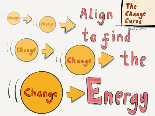 Change Curve - the Control Effect - chocks away!
