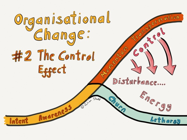 Organisational Change: the Control Effect