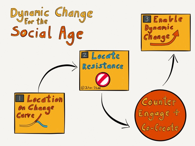 Dynamic Change in the Social Age