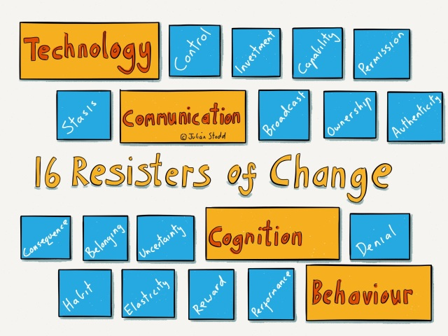 The 16 Resisters of change