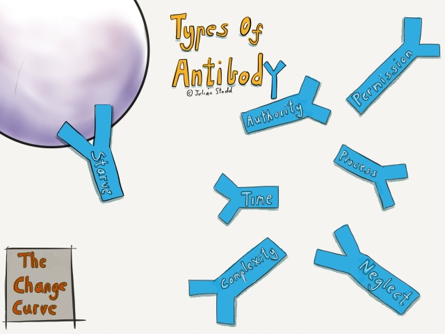 Change Curve - The Antibody Effect - types of antibody