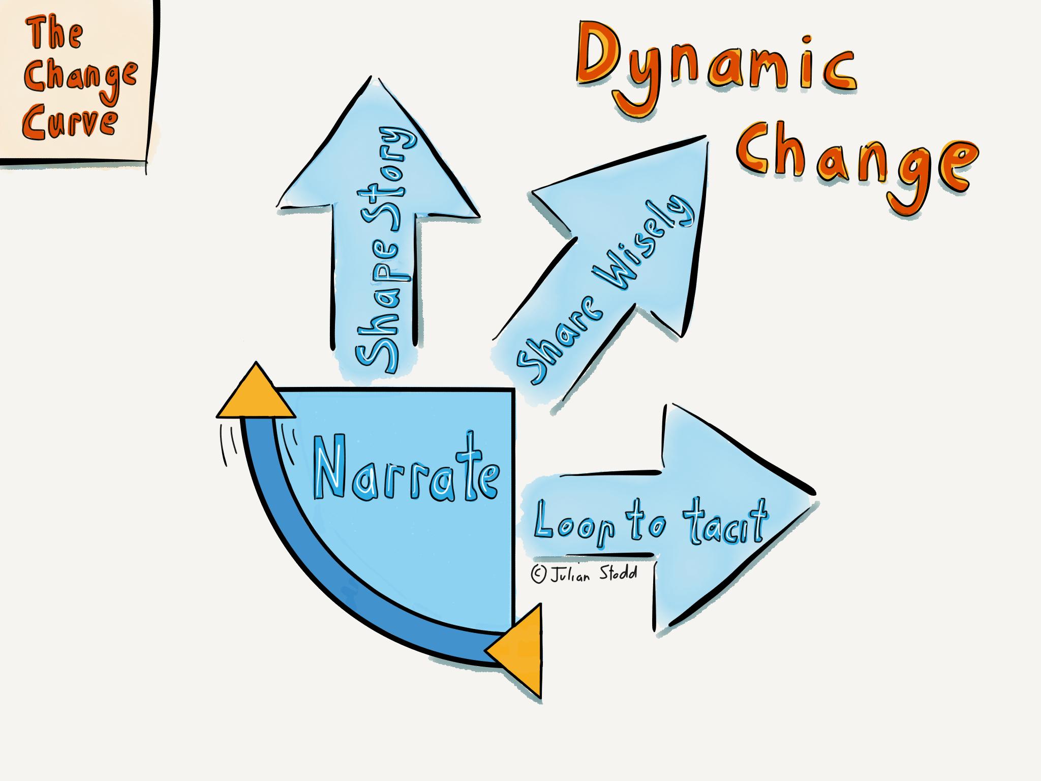 change curve the dynamic change process part 5 narrative