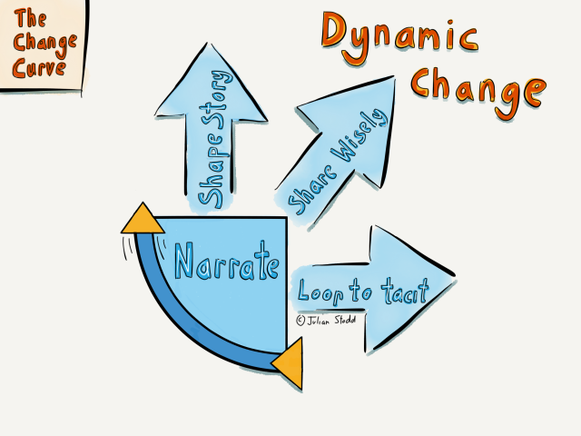 Change Curve - Dynamic Change - Narrative