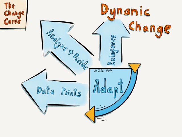Change Curve - Dynamic Change - Adaptation