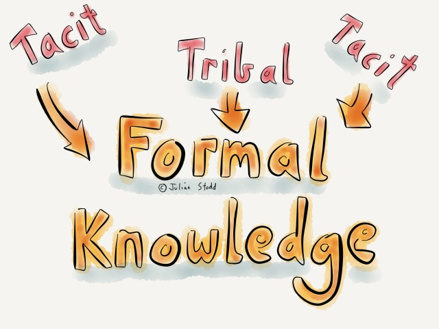 Tacit and tribal knowledge
