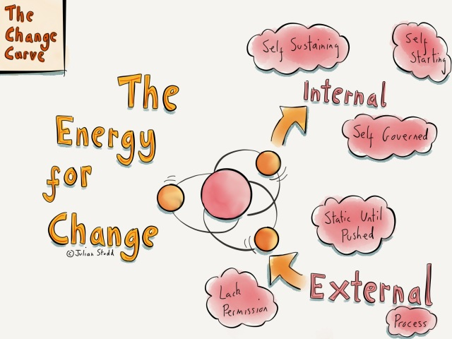 Change Curve: locating energy