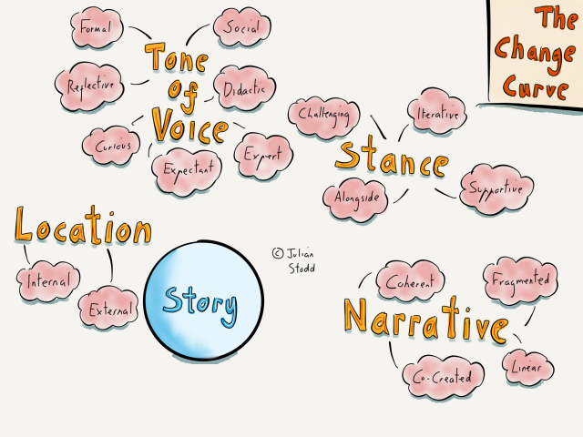 Change Curve - Dynamic Change - Narrative and Stories