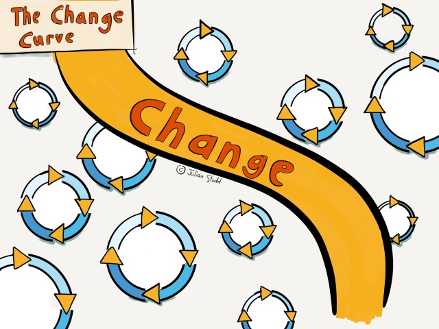 Change Curve - Dynamic Change in action