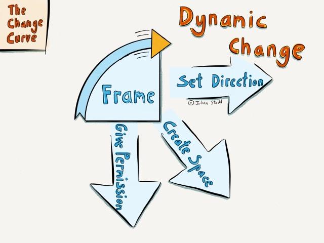 Change Curve - Dynamic Change - Framing Change