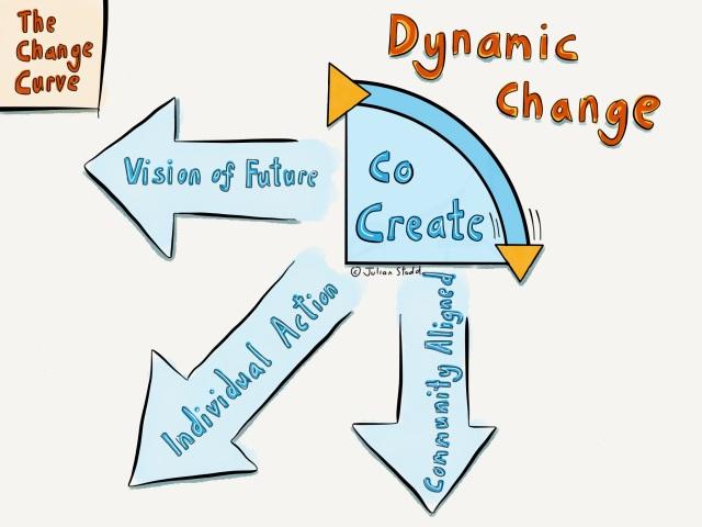 Change Curve - Dynamic Change Model - Co-Creating Change