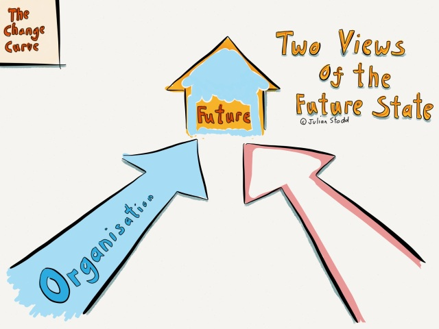 Change Curve - Dynamic Change Model - Co-Creating the story