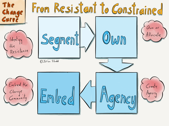 Change Curve - from resistant to constrained