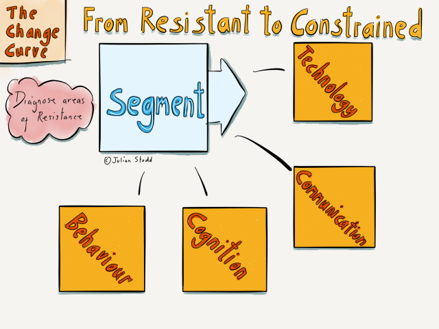 Change Curve - segmenting resistance