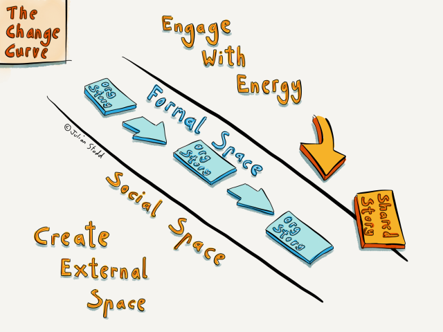 Change Curve - Engage with Energy