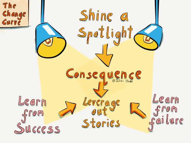 Change curve - cognition