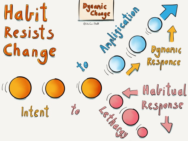 Change Curve - habit and triggers