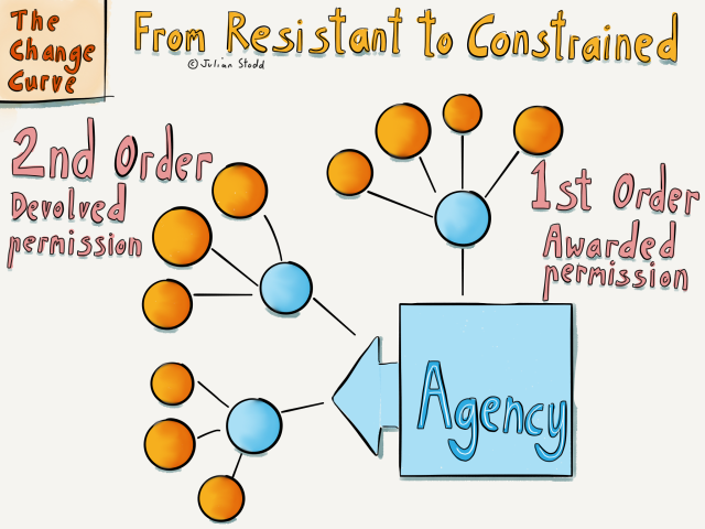 Change Curve - creating Agency