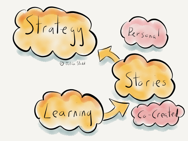 How learning informs strategy
