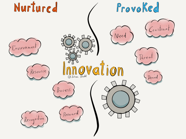 Denying Innovation