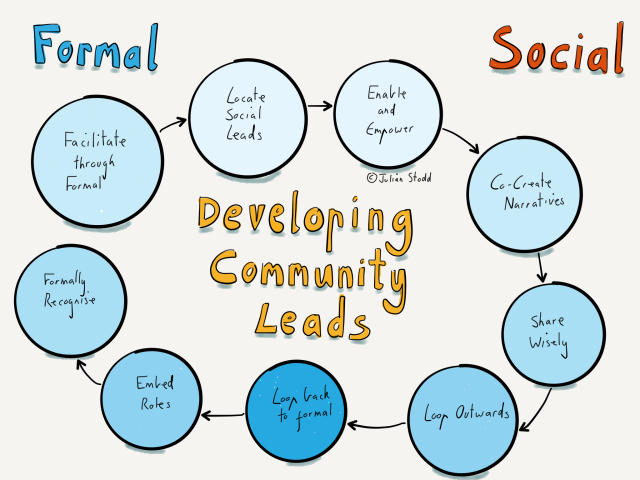 Developing community leads