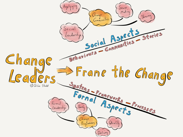 Formal and Social aspects of change