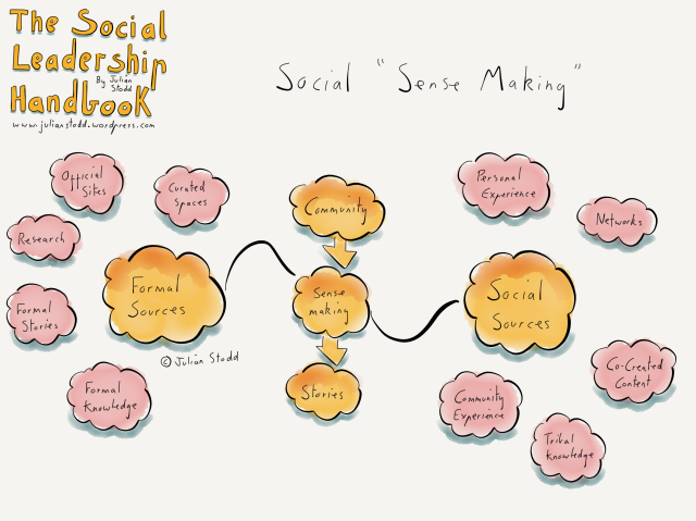 Sense Making in the Social Age