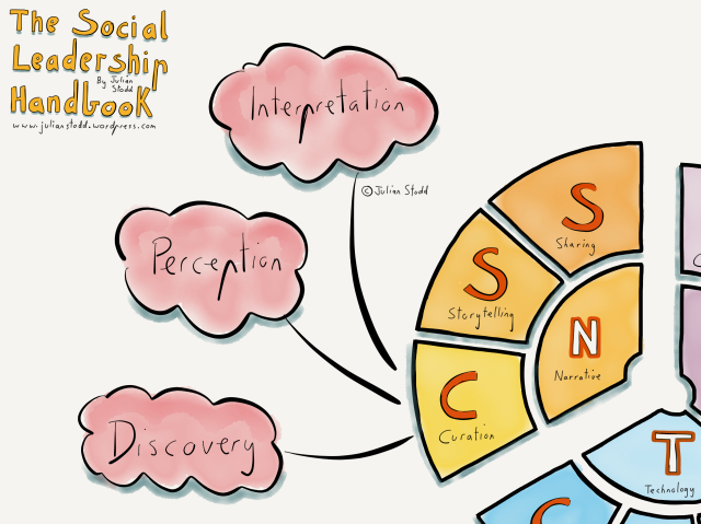 The NET Model of Social Leadership 2nd Edition - Curation