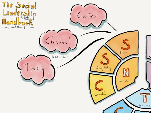 The NET Model of Social Leadership 2nd Edition - Sharing