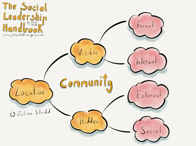 Social Leadership - Community - Location