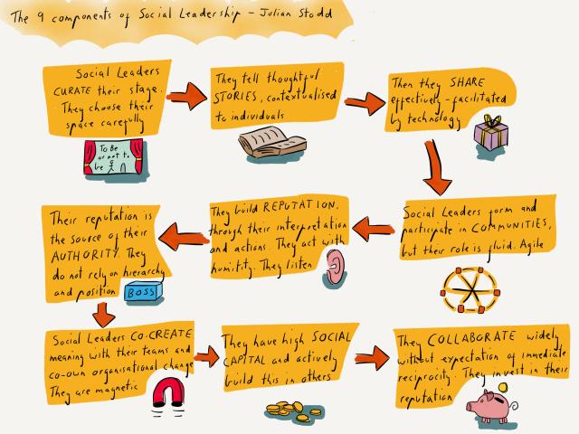 The Social Leadership Story