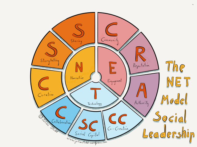 V2 of the Social Leadership Model