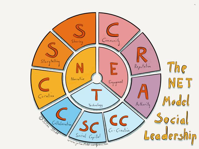 V2 of the Social Leadership Model