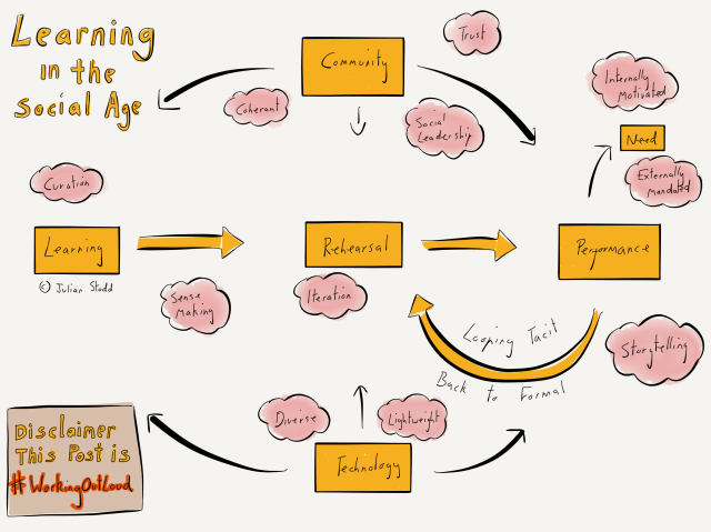 Learning in the Social Age - a sketch